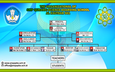 The Organizational Structure of SMP QSBS